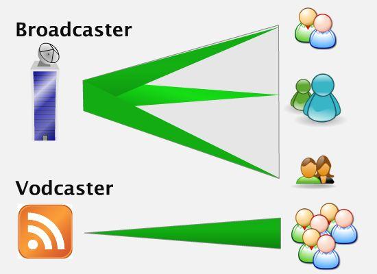 Broadcaster vs. Vodcaster