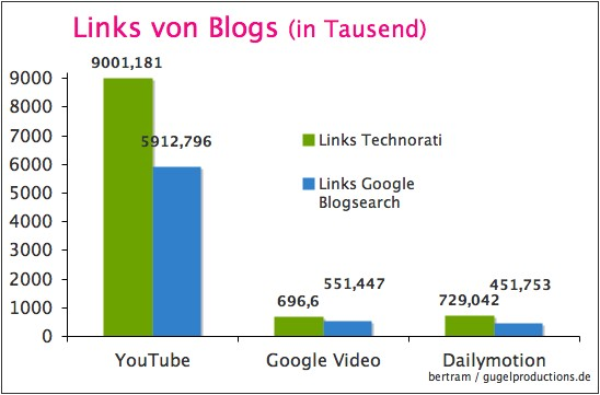 Backlings durch Blogs