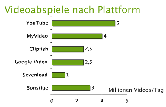 Videostreams der Plattformen