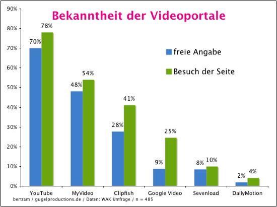 Bekanntheit der Videoportale