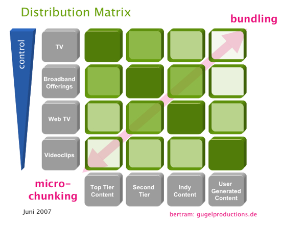 Distributionmatrix