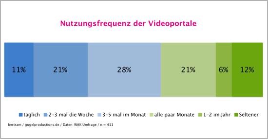 Nutzungsfrequenz der Videoportale
