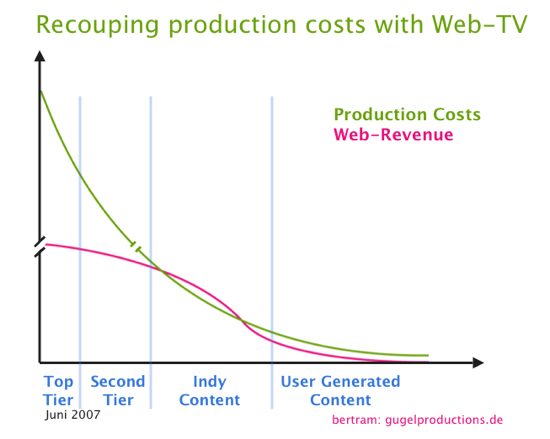 Production Costs vs. Web Revenue