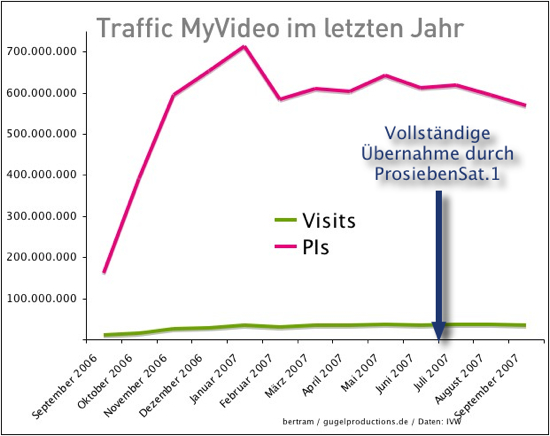 Traffic MyVideo IVW