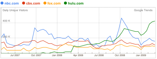 Google Trends Hulu, CBS, NBC, FOX