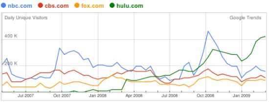 Google Trends Hulu, CBS, NBC, FOX