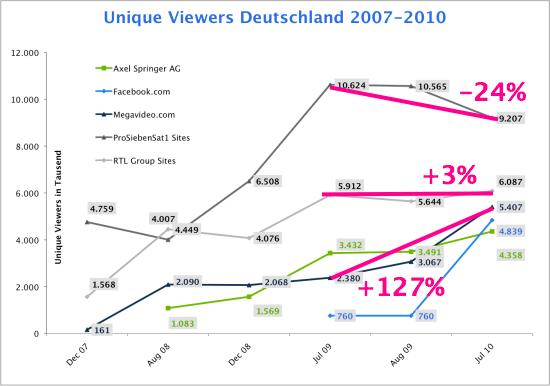 video_viewer_deutschland_ohne_Youtube