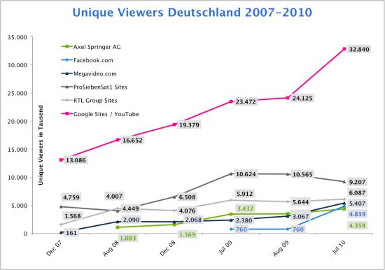 video_zuschauer_deutschland