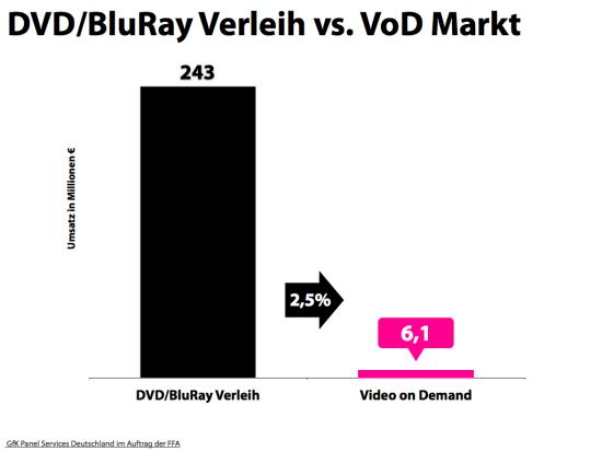 VoD vs. Verleihmarkt