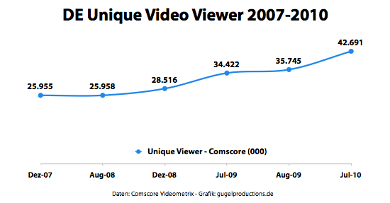Deutschland Unique Video Viewer 2007-2010