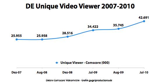 Deutschland Unique Video Viewer 2007-2010