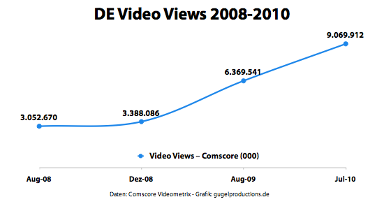 Deutschland Video Views 2008-2010