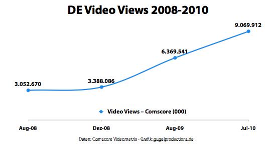 Deutschland Video Views 2008-2010
