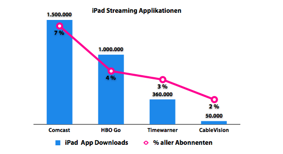 iPad Streaming Applikationen