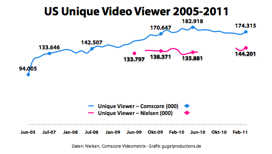 US Unique Video Viewer 2005-2011