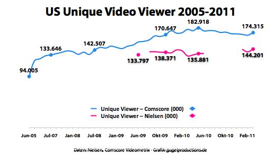 US Unique Video Viewer 2005-2011