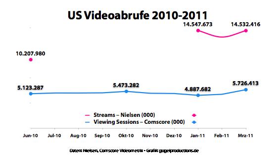 US Videoabrufe 2010-2011