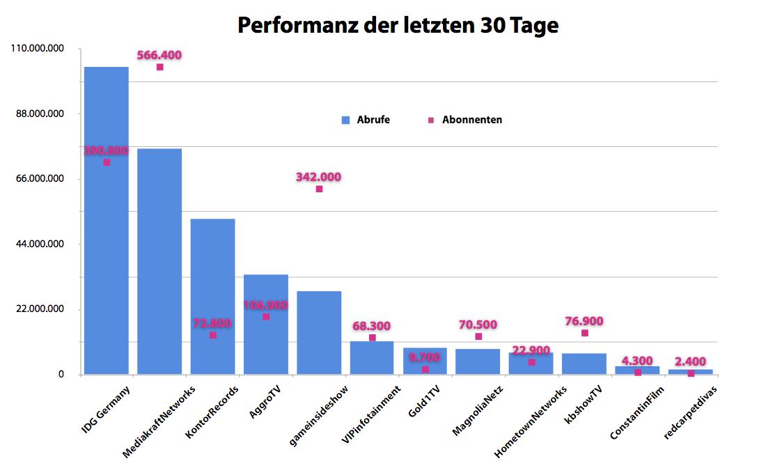 Deutsche YouTube Netzwerke
