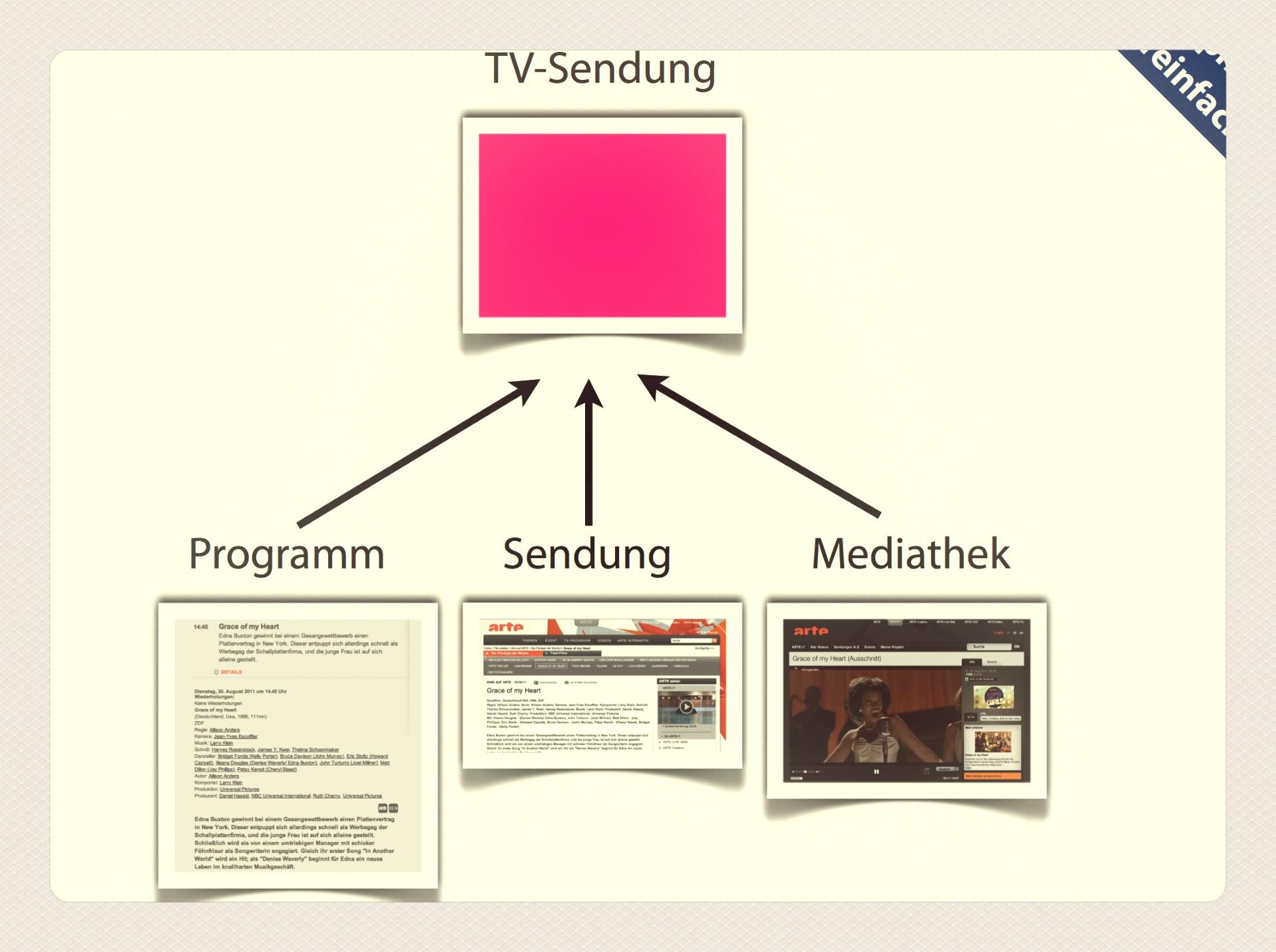 TV-Guide-Konzept