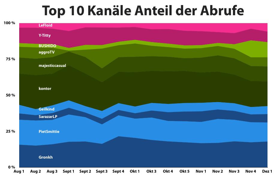top10-anteil-abrufe