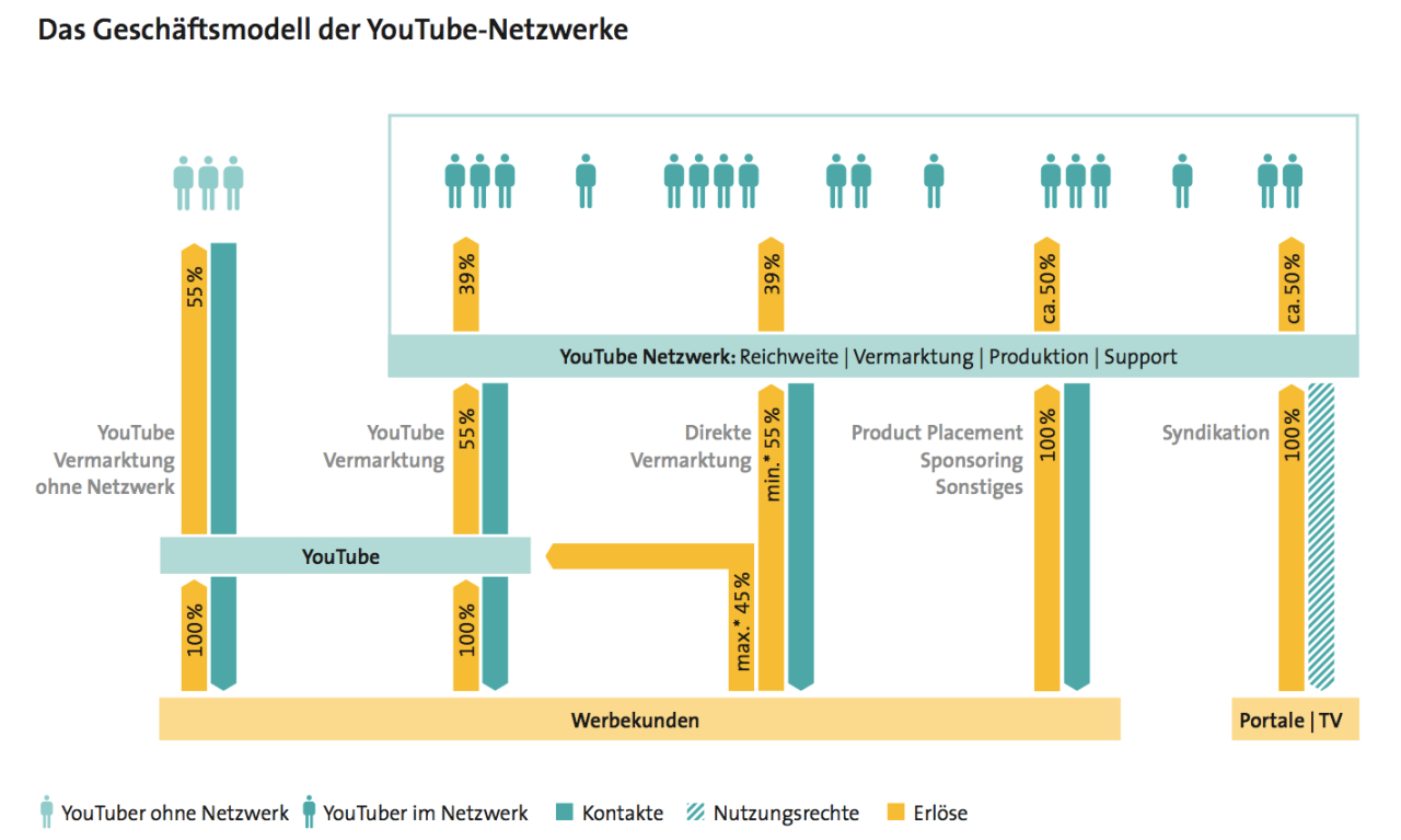 geschaeftsmodell-youtube-netzwerke